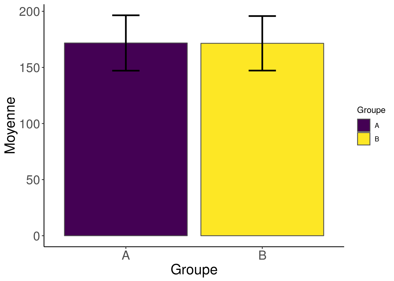 Data visualisation pitfalls: how to avoid barbarplots ?