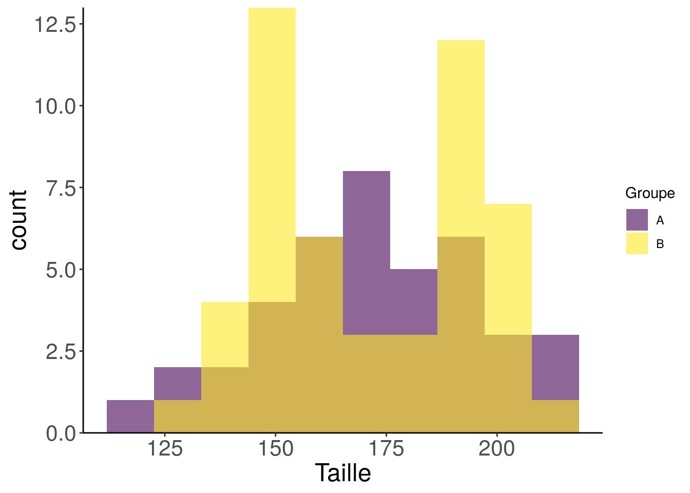 Data visualisation pitfalls: how to avoid barbarplots ? - Rtask