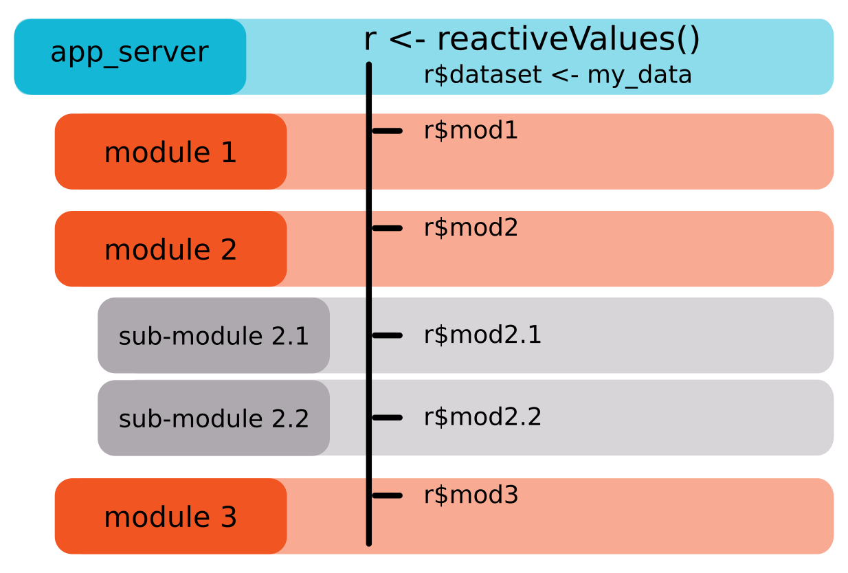 Communication between modules and its whims - Rtask