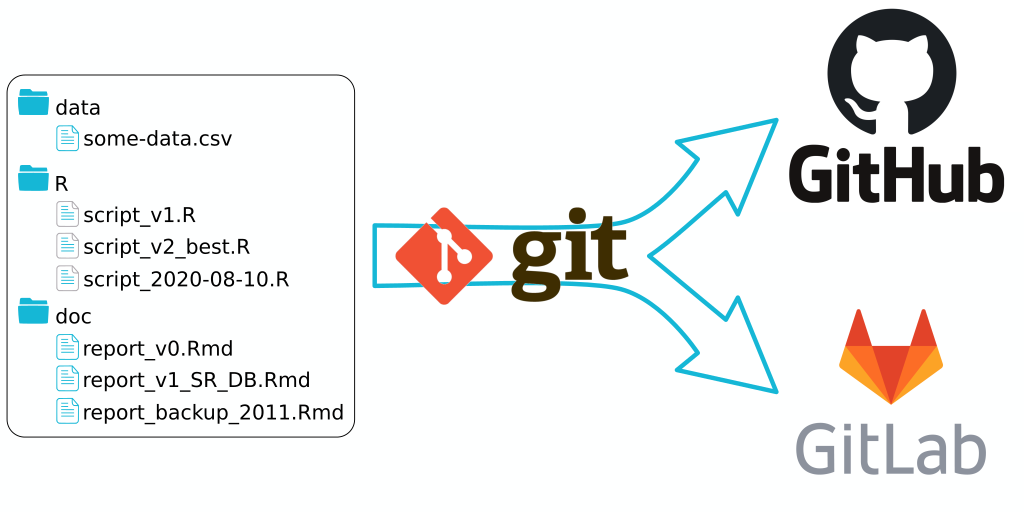 Transform a directory of flles to gitlab or github, using git
